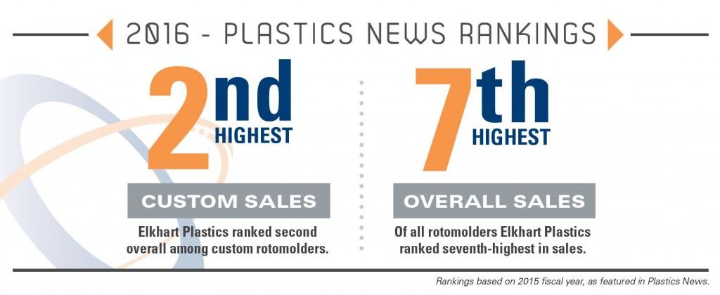 Elkhart Plastics' 2016 Plastics News Ranking infographic