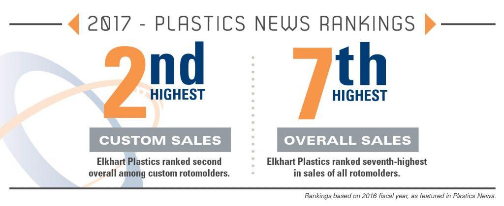 Elkhart Plastics Infographic